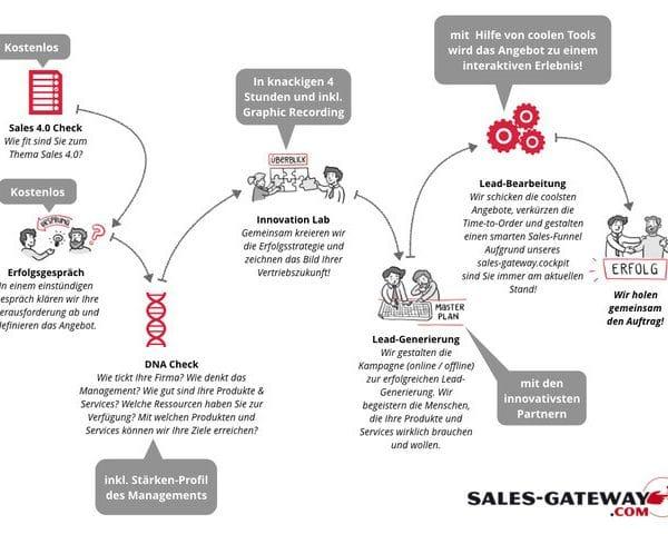 Sales Gateway Verkaufsprozess Services